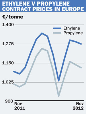 EU ethylene v Propylene