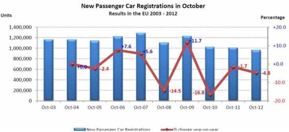 EU Oct passenger registrations (Source: ACEA)