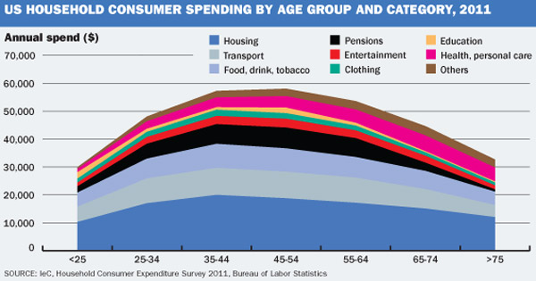 US household spending