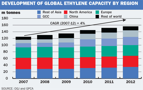 Global ethylene