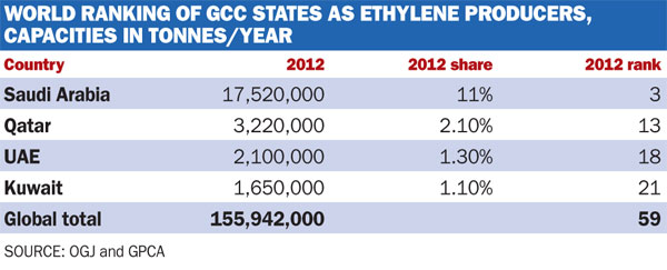 ethylene producers