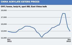 China Acrylate Esters