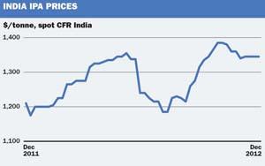 India IPA