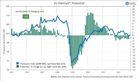 EU Chemicals production Jan-Oct 2012