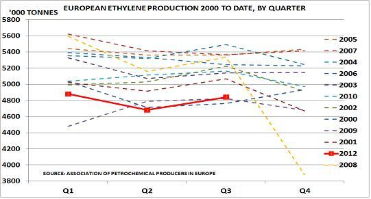 Europe ethylene production
