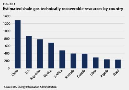 EIA international shale gas estimates
