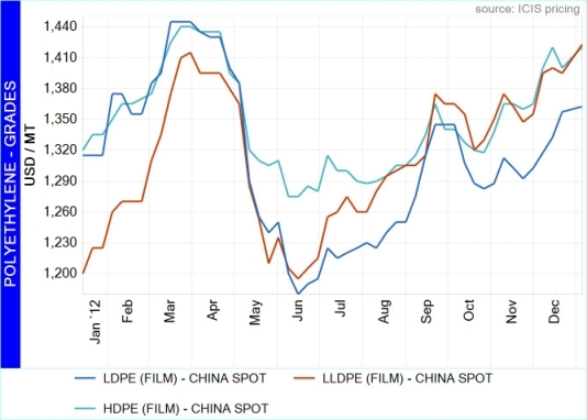 China PE prices rallied from late November