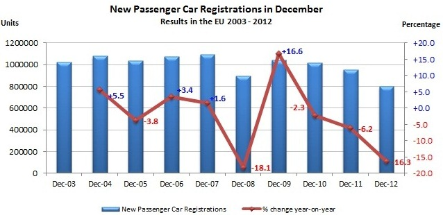 ACEA passenger car registrations in December