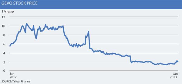 Gevo stock price