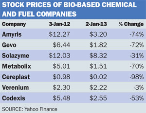 Bio-based stock prices