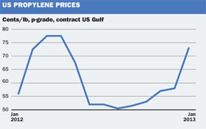 US Propylene prices