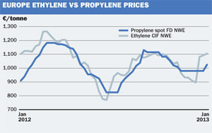 Propylene prices