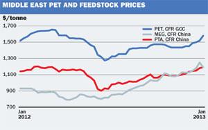 ME feedstock graph
