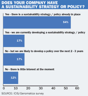 sustainability graph
