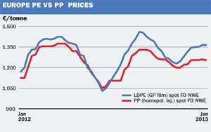 EU PP PE prices