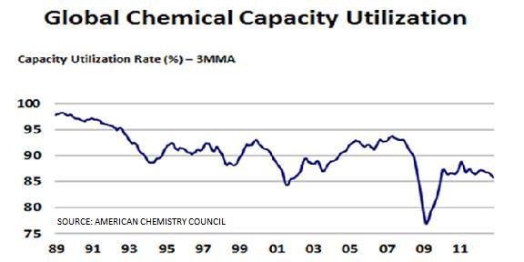 Global chemical capacity utilisation
