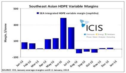 SE Asia HDPE margins to Jan 2013