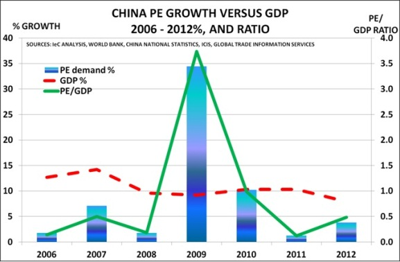 China PE Growth VS GDP 2006-2012