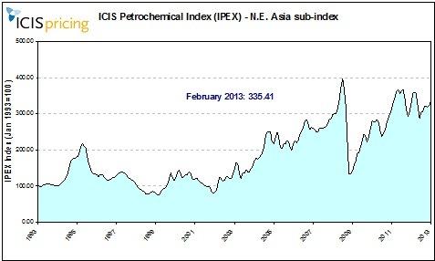 IPEX ASIA February 2013