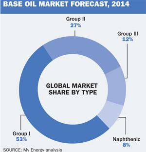 base oil forecast