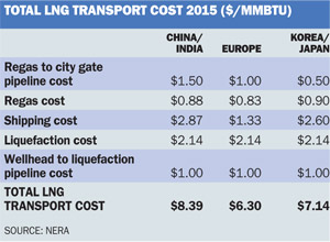 LNG transport costs