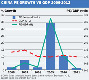 China PE growth