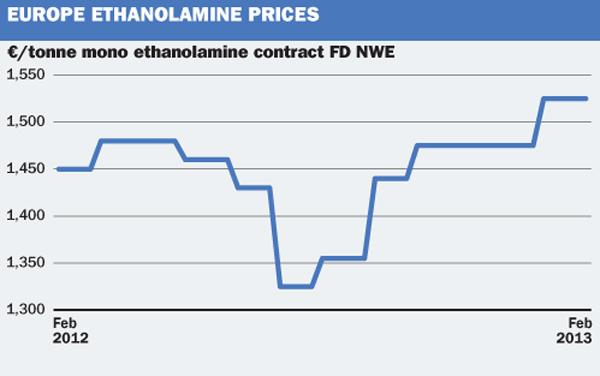 EU Ethanolamine
