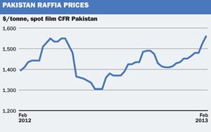 Pakistan Raffia