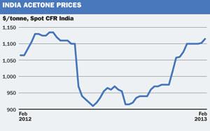 India Acetone