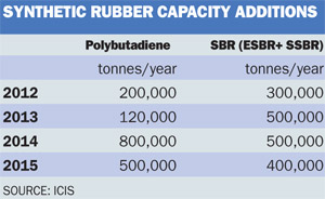 Synthetic rubber capacity