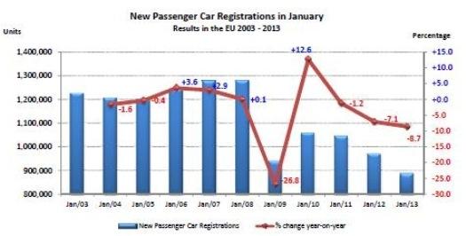 EU passenger car registrations January 2013