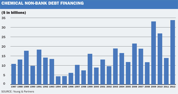 non-bank debt finance