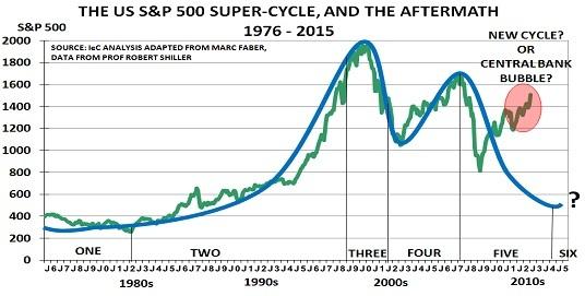 S&P 500 February 2015