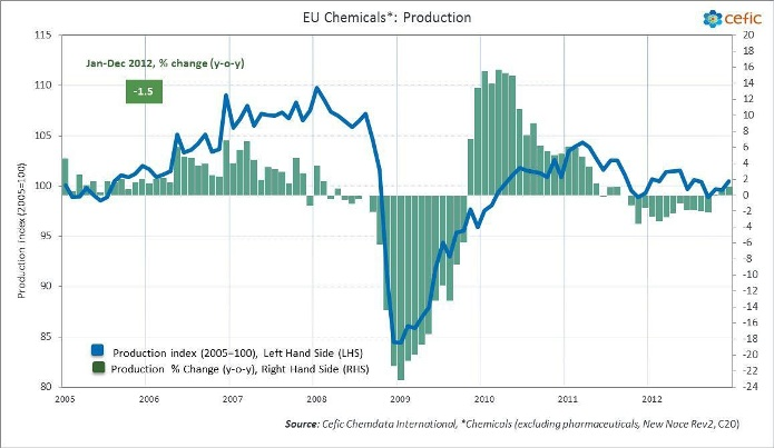EU chemicals production index 2012