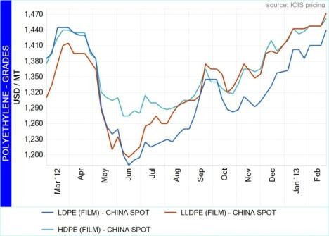 China PE upward trajectory