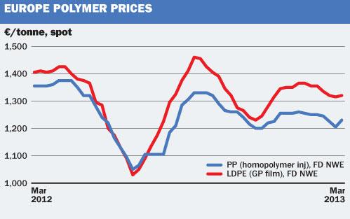 EU polymer prices