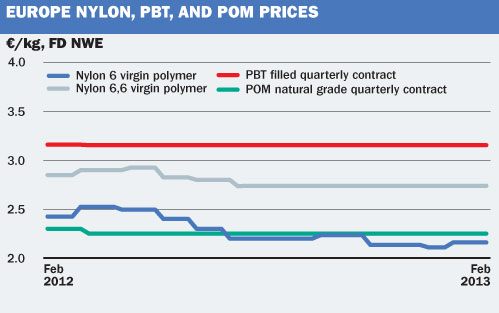 EU Nylon, PBT & POM