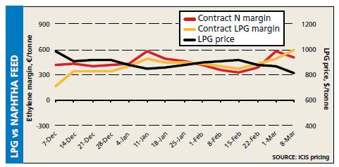 LPG vs naphtha