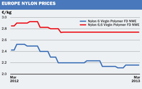 Price and market trends europe nylon 6 6 demand may not for Is motor trend on demand worth it