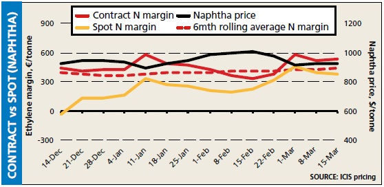 Naphtha contract vs spot
