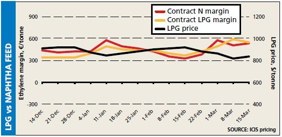 Naptha LPG vs naphtha