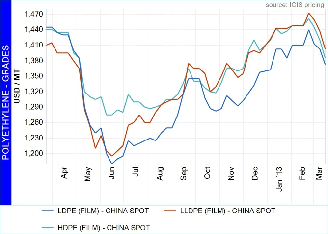 China PE spot prices