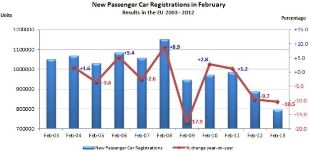 ACEA Passenger figures Feb 2013