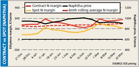 Naphtha contract vs spot 22 Mar
