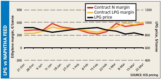 LPG vs naphtha margin 22 Mar