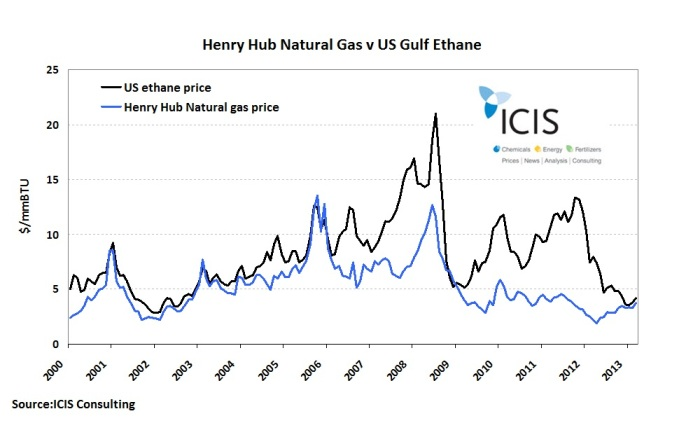 Natural gas vs US ethane April 2013
