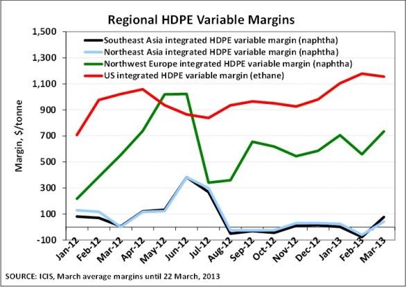 Regional HDPE Variable Margins