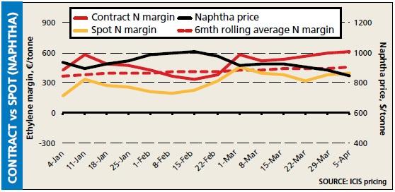 Contract v Spot 5 Apr 2013