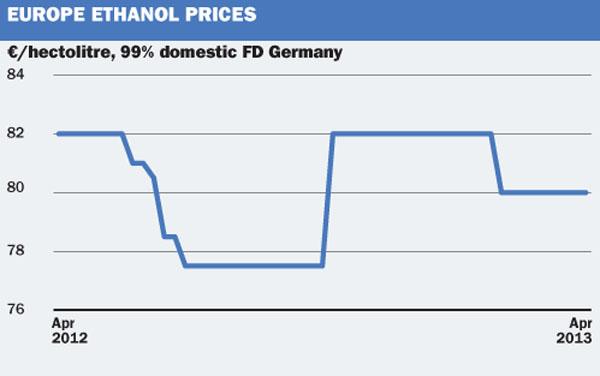 EU Ethanol