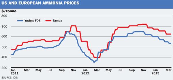 US & EU ammonia